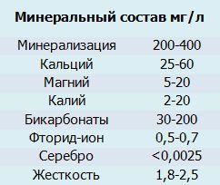 mineraly-serebryannoi.jpg